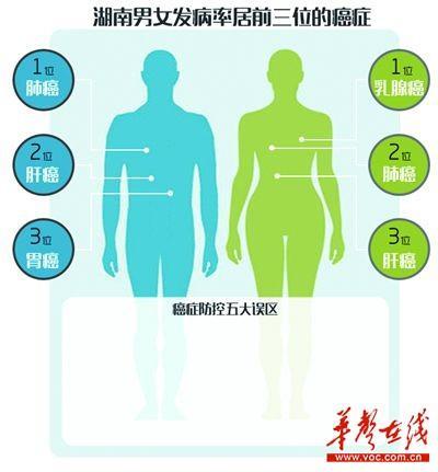 2014年典型癌症病例发布 湖南肺癌胃癌肝癌发病居前三甲
