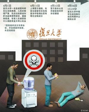 复旦大学研究生中毒身亡的病因学猜想