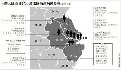全国确诊9例人感染H7N9 分布4省市3人已死亡